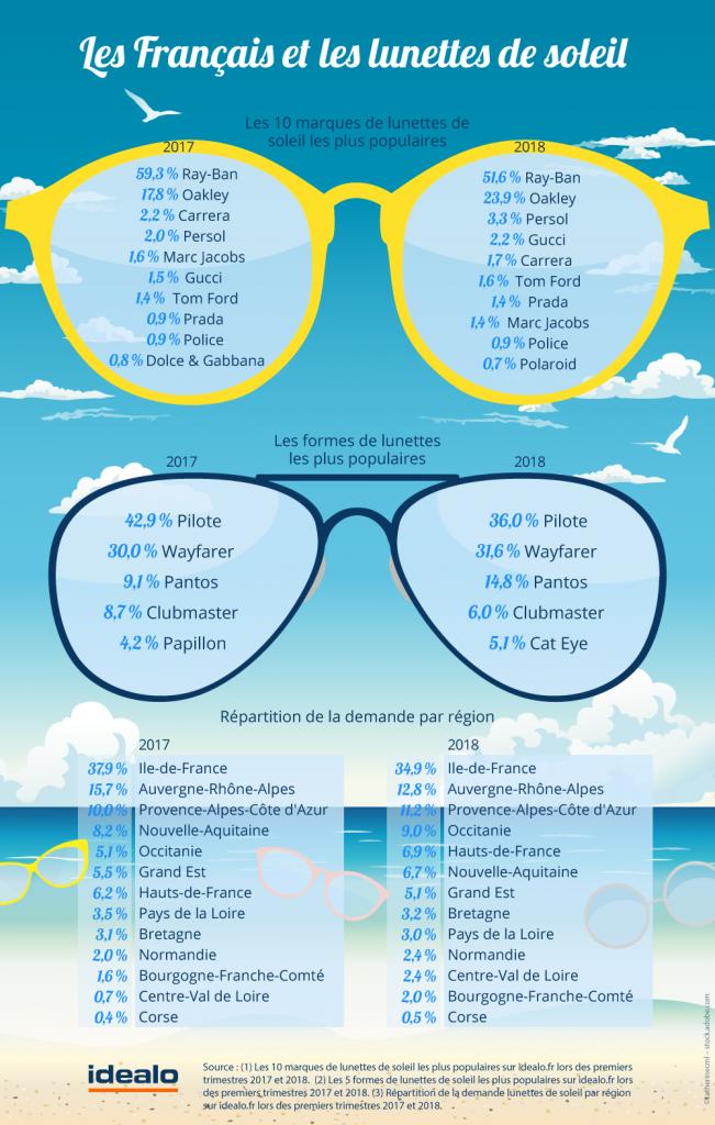 les lunettes de soleil les plus vendues