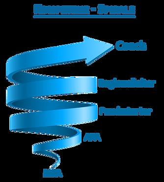Kompetenz Spirale