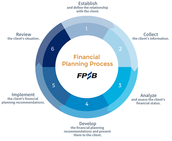 Financial Planning Process diagram