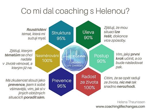 Přínosy life coachingu, k čemu slouží coaching