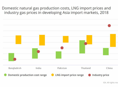 Natural gas prices in developing Asia determine Industry Competition