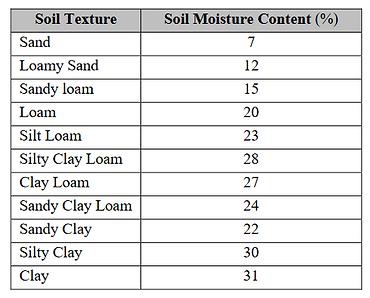 soil_graph.png