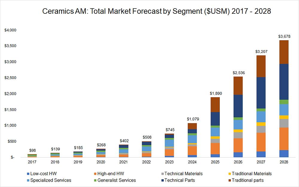 Ceramics AM Total Market Forecast by Segment ($USM) 2017-2028