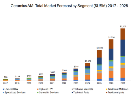 Production-driven Ceramics AM market projected to reach 3.6 billion by 2028