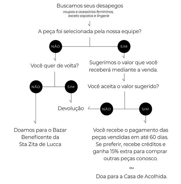 arte_flowchart_2nd_chance_site.png