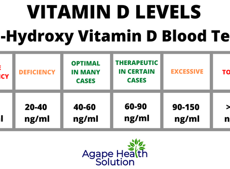 How Much Vitamin D Do You Need? (For Immunity, Preventing/Fighting Cancer, Bone Health, Sleep, Etc.)