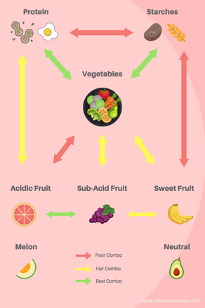Proper Food Combinations for Digestion