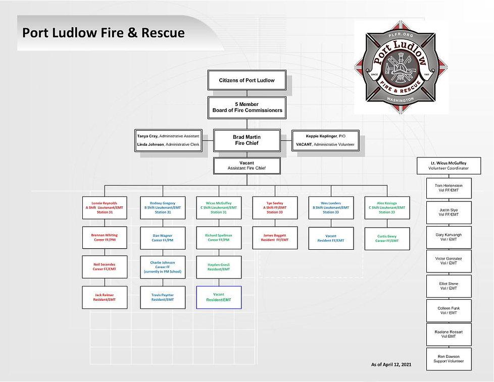PLFR Org Chart  04-12-2021.jpg