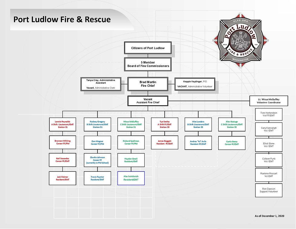 PLFR Org Chart  12-01-2020.jpg
