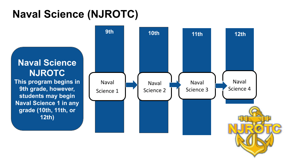 Naval Science (NJROTC) Pathway.png