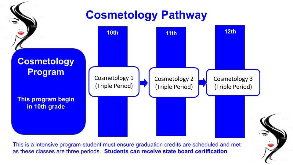 Cosmetology Pathway.jpg