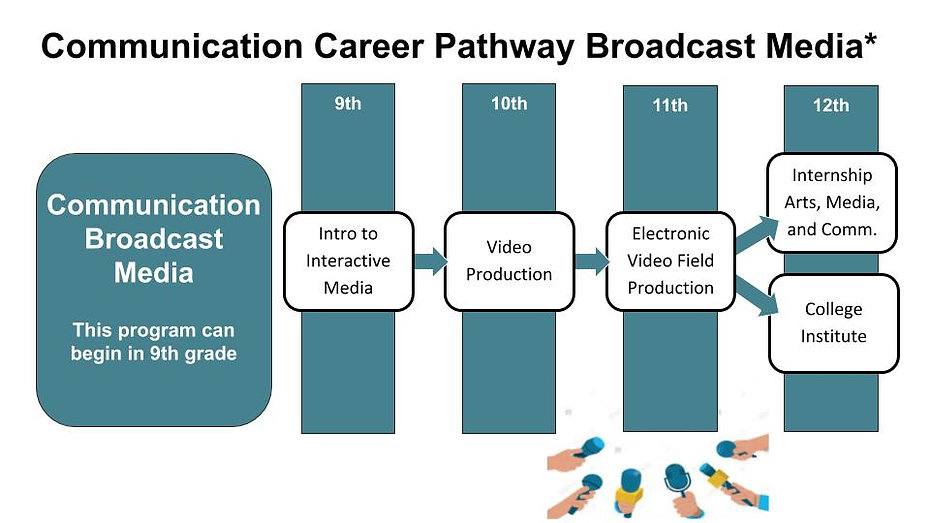 Communication Career Pathway Broadcast M