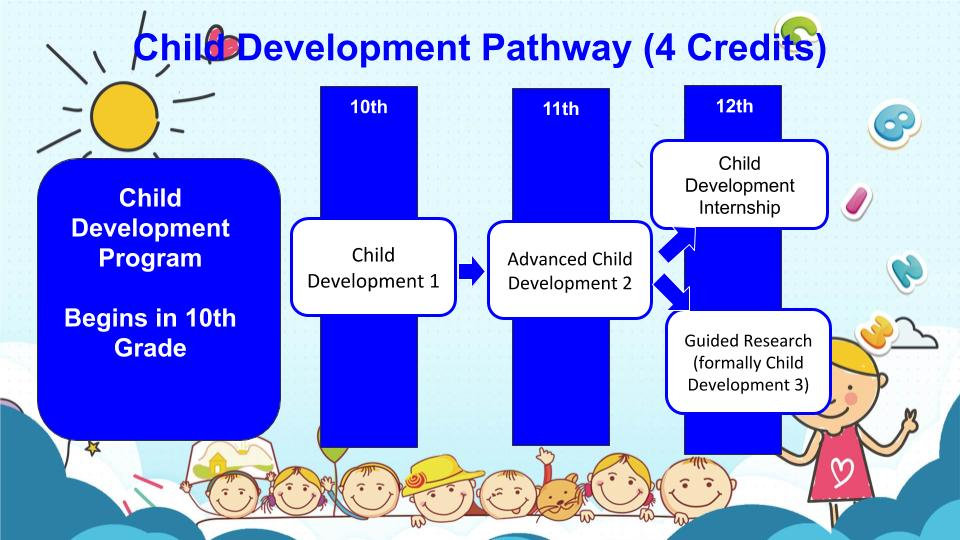 Child Development Pathway.jpg