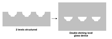 Double etching LabInGlass