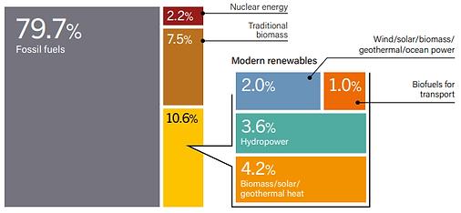 renewable energy as total energy consump