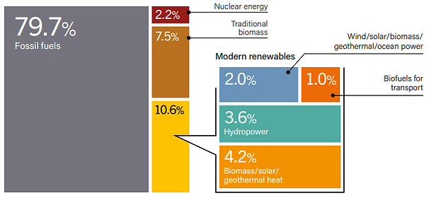 renewable energy as total energy consump