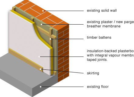 Internal-wall-insulation-battens-with-in
