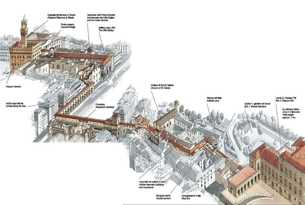 Percurso do Corredor Vasariano em ilustração de Giorgio Pomella