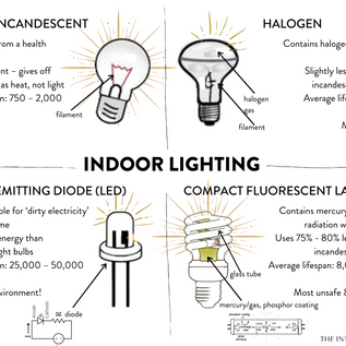 Lets talk about… Indoor Lighting.