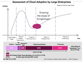 Enterprise Cloud Adoption: market hype or reality?