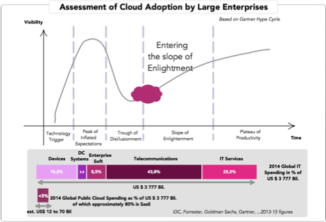 20150330 - infographics cloud adoption.png