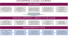 Will 2015 be the year in which Cloud Computing overtakes legacy client server and mainframe architec