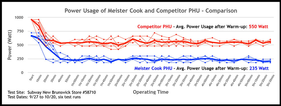 Power Comparison Meister Cook(highRez).j