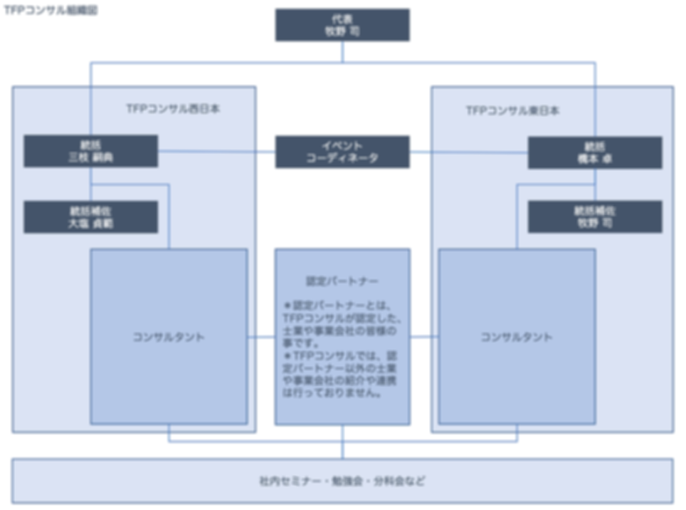TFPコンサル組織図.png