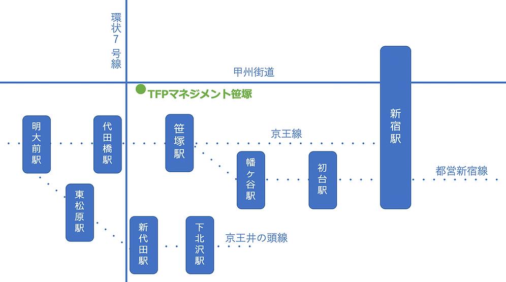 TFPマネジメント笹塚アクセスマップ.png