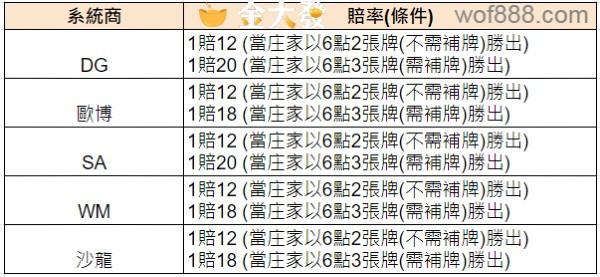 百家樂 lucky 6