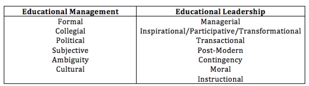 educational leadership v educational management