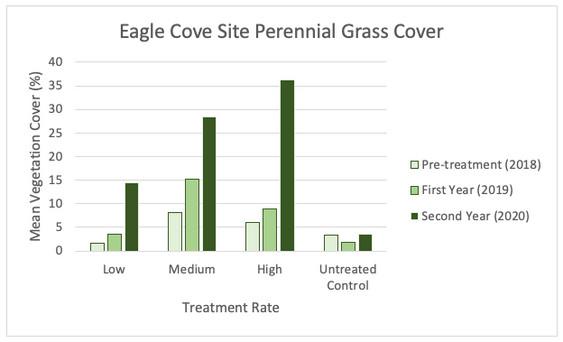 Vegetation Monitoring Results (July 2020):