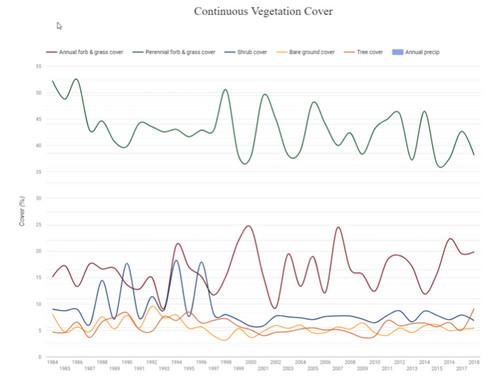 Continuous Vegitation Cover
