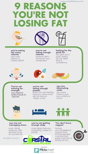 9 Reasons You're Not Losing Fat [Infographic]