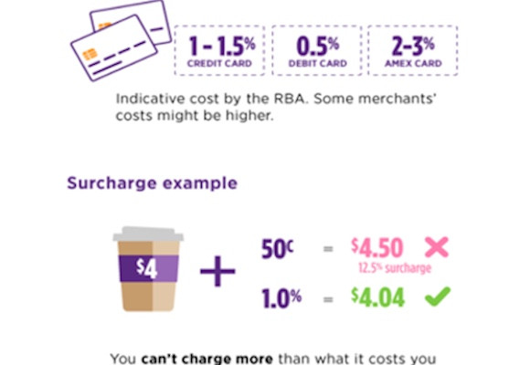Surcharge example by the RBA: (source:http://www.clubssa.com.au/news/2017/09/credit-card-surcharge-ban/)