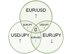 Currency triangular arbitrage EUR/USD buy, USD/JPY buy, EUR/JPY sell