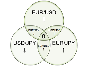 Currency triangular arbitrage EUR/USD sell, USD/JPY sell, EUR/JPY buy