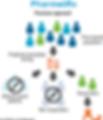 Patient Stratification Biomarkers