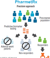 Patient Stratification Biomarkers