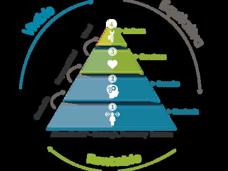 Vivir la sostenibilidad con coherencia en el día a día: Un reto de las organizaciones