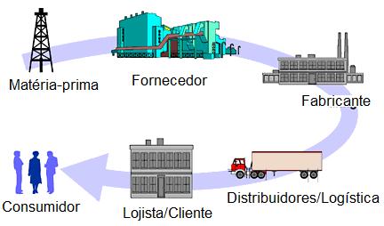A Gestão de Transportes na Cadeia de Logística