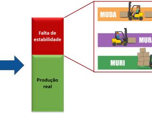 Estabilidade básica: a base da melhoria contínua