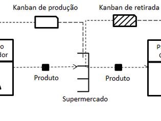 Kanban: Sinalizando a Produção Puxada