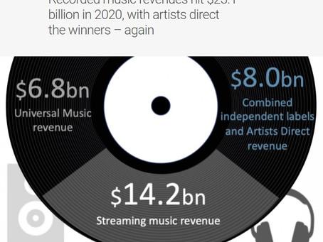 A indústria fonográfica cresceu 7,4% em 2020, segundo a MIDiA Research