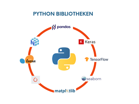 Python - Bibliotheken für Machine Learning
