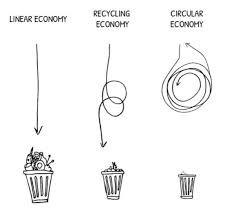 O que é Economia Circular