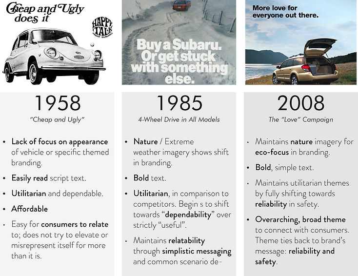 subie chart 2.png