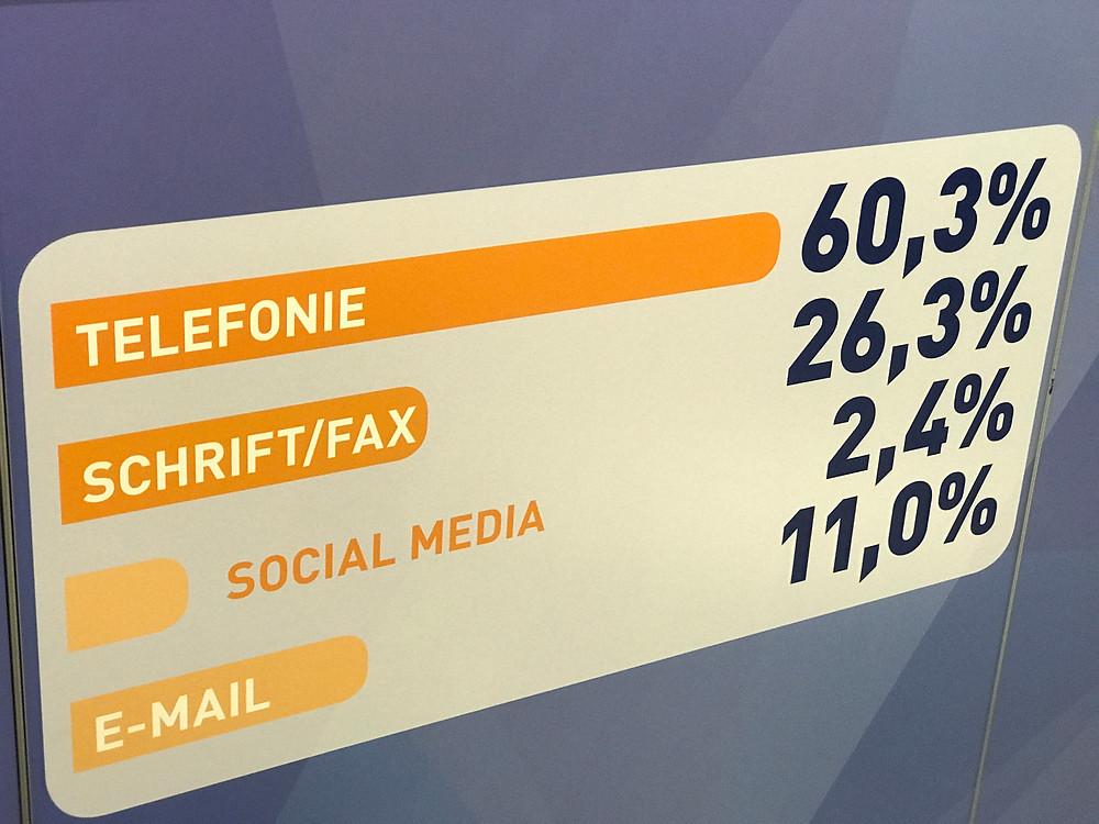 39,6 % Ihrer Kundenkommunikation sind schon heute weitgehend automatisierbar - Vertriebsberatung Matthias E. Müller
