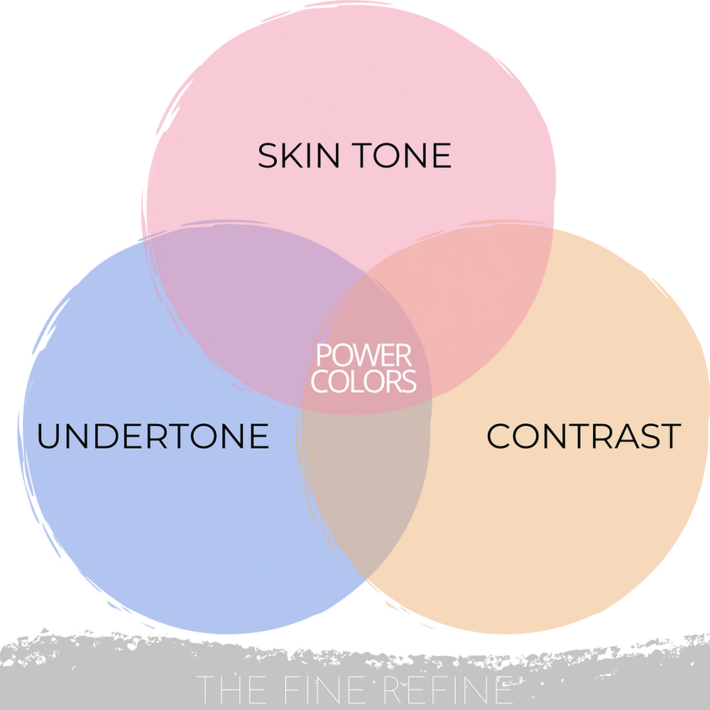 find you complementary colors using undertone, skin tone and contrast