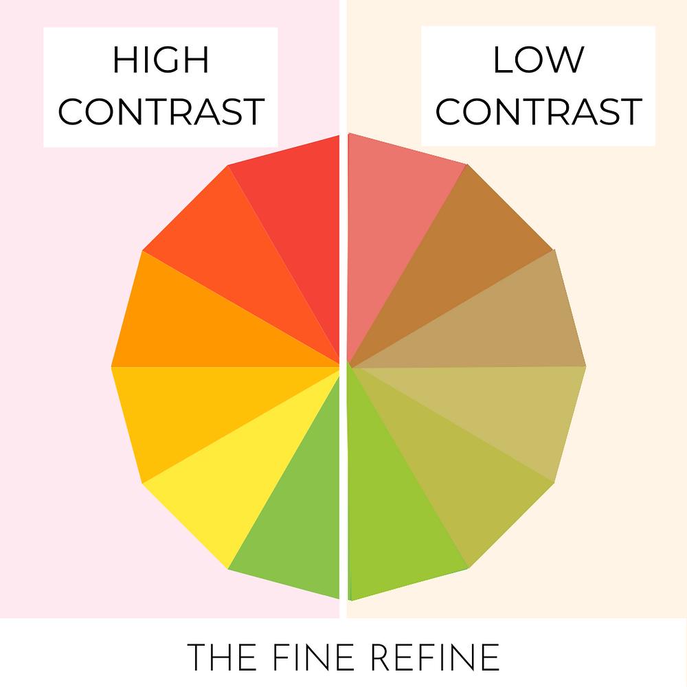 high contrast vs low contrast